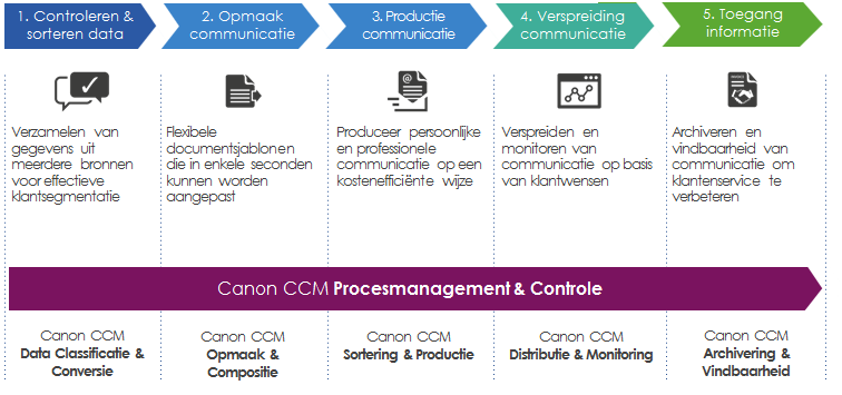 CCM procesmanagement