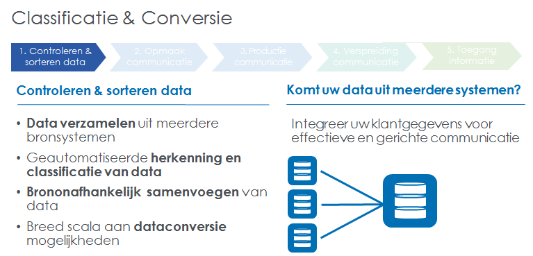 Data Classificatie & Conversie